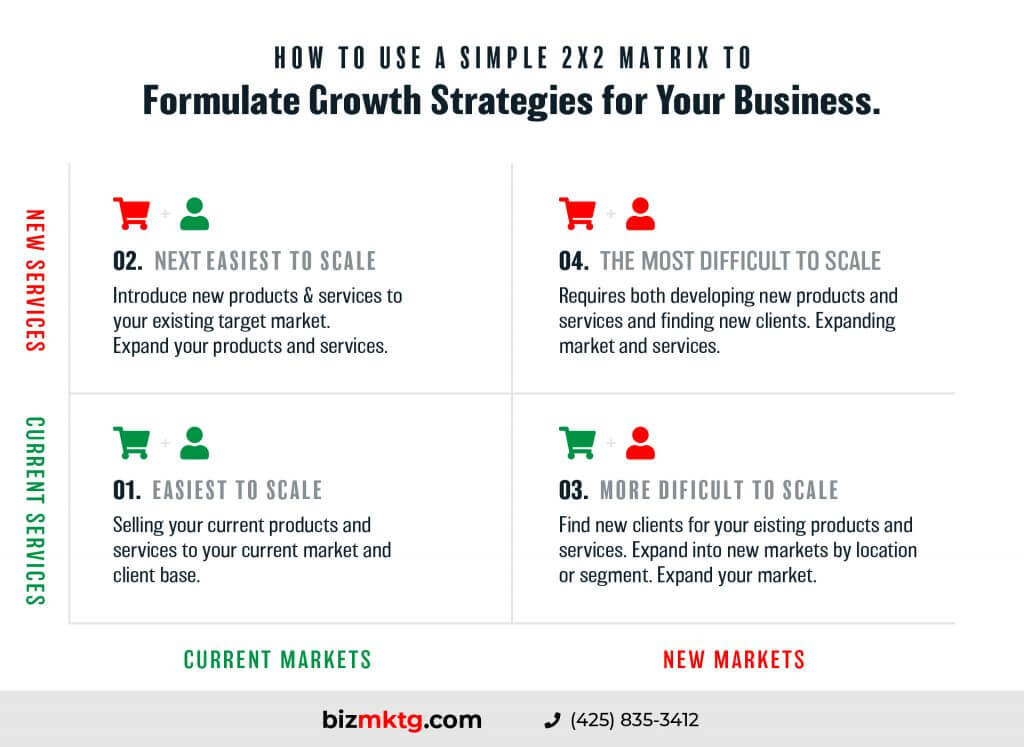 How to use a simple two by two (2X2) matrix to formulate growth strategies for your business